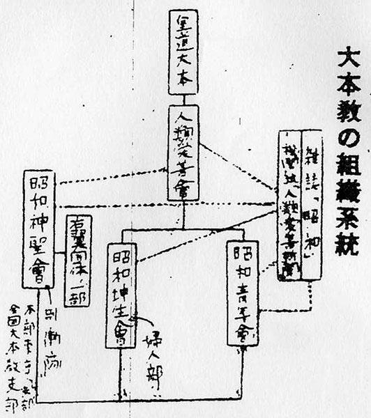 大本教の組織系統
